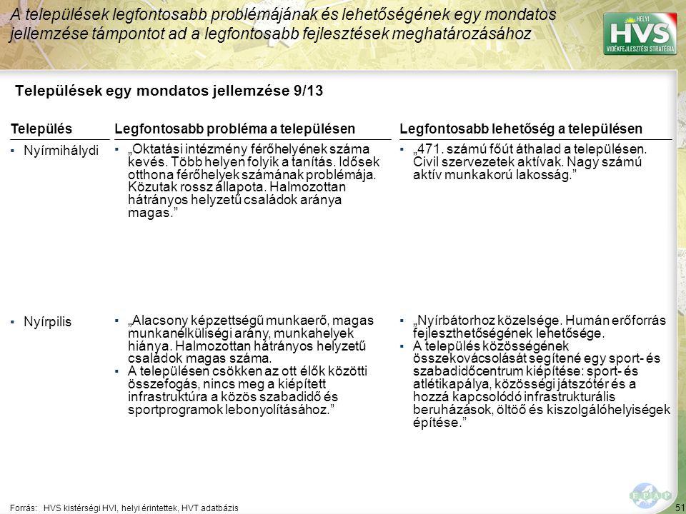 """51 Települések egy mondatos jellemzése 9/13 A települések legfontosabb problémájának és lehetőségének egy mondatos jellemzése támpontot ad a legfontosabb fejlesztések meghatározásához Forrás:HVS kistérségi HVI, helyi érintettek, HVT adatbázis TelepülésLegfontosabb probléma a településen ▪Nyírmihálydi ▪""""Oktatási intézmény férőhelyének száma kevés."""