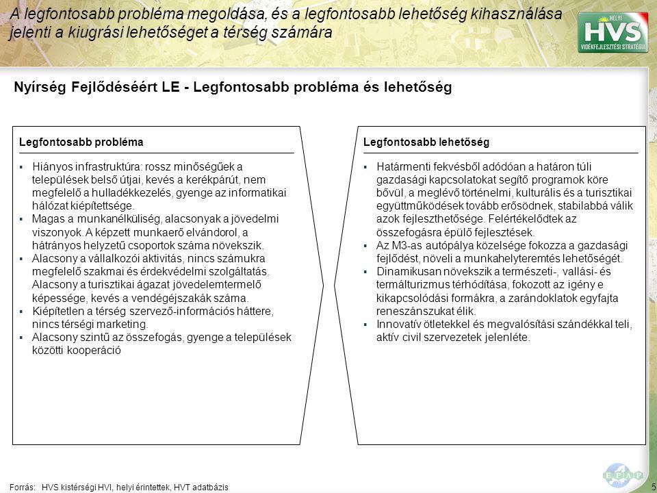 5 Nyírség Fejlődéséért LE - Legfontosabb probléma és lehetőség A legfontosabb probléma megoldása, és a legfontosabb lehetőség kihasználása jelenti a kiugrási lehetőséget a térség számára Forrás:HVS kistérségi HVI, helyi érintettek, HVT adatbázis Legfontosabb problémaLegfontosabb lehetőség ▪Hiányos infrastruktúra: rossz minőségűek a települések belső útjai, kevés a kerékpárút, nem megfelelő a hulladékkezelés, gyenge az informatikai hálózat kiépítettsége.
