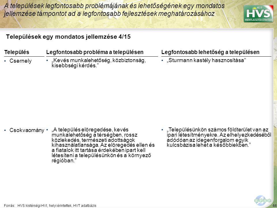 """44 Települések egy mondatos jellemzése 4/15 A települések legfontosabb problémájának és lehetőségének egy mondatos jellemzése támpontot ad a legfontosabb fejlesztések meghatározásához Forrás:HVS kistérségi HVI, helyi érintettek, HVT adatbázis TelepülésLegfontosabb probléma a településen ▪Csernely ▪""""Kevés munkalehetőség, közbiztonság, kisebbségi kérdés. ▪Csokvaomány ▪""""A település elöregedése, kevés munkalehetőség a térségben, rossz közlekedés, természeti adottságok kihasználatlansága."""