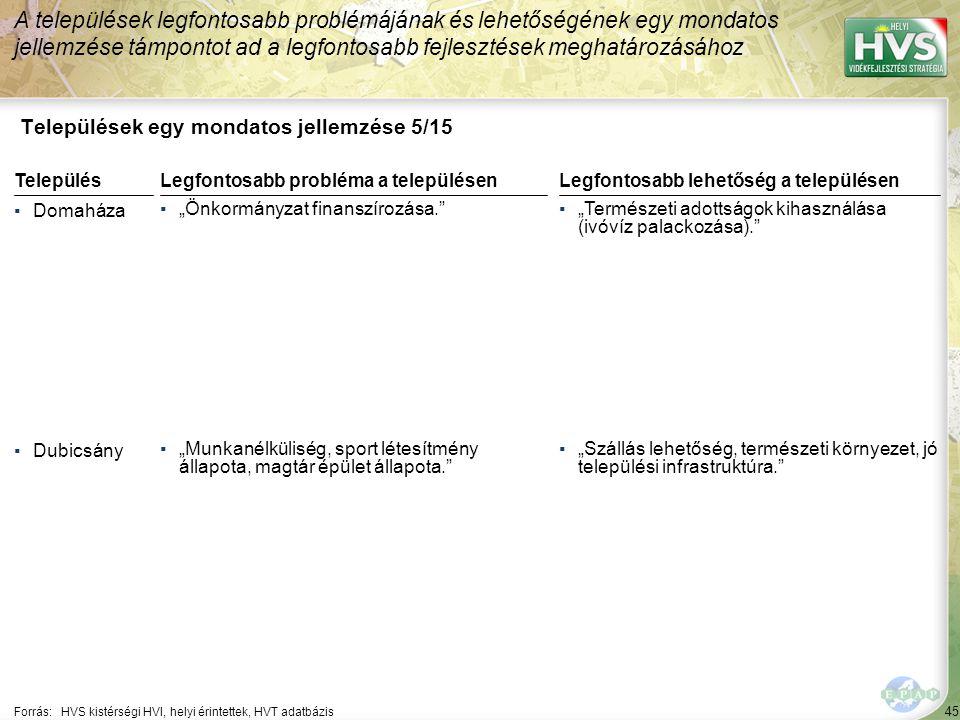 45 Települések egy mondatos jellemzése 5/15 A települések legfontosabb problémájának és lehetőségének egy mondatos jellemzése támpontot ad a legfontos