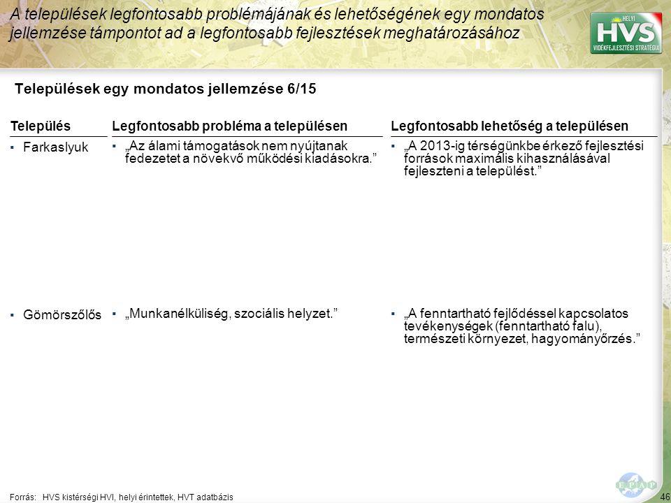 """46 Települések egy mondatos jellemzése 6/15 A települések legfontosabb problémájának és lehetőségének egy mondatos jellemzése támpontot ad a legfontosabb fejlesztések meghatározásához Forrás:HVS kistérségi HVI, helyi érintettek, HVT adatbázis TelepülésLegfontosabb probléma a településen ▪Farkaslyuk ▪""""Az álami támogatások nem nyújtanak fedezetet a növekvő működési kiadásokra. ▪Gömörszőlős ▪""""Munkanélküliség, szociális helyzet. Legfontosabb lehetőség a településen ▪""""A 2013-ig térségünkbe érkező fejlesztési források maximális kihasználásával fejleszteni a települést. ▪""""A fenntartható fejlődéssel kapcsolatos tevékenységek (fenntartható falu), természeti környezet, hagyományőrzés."""