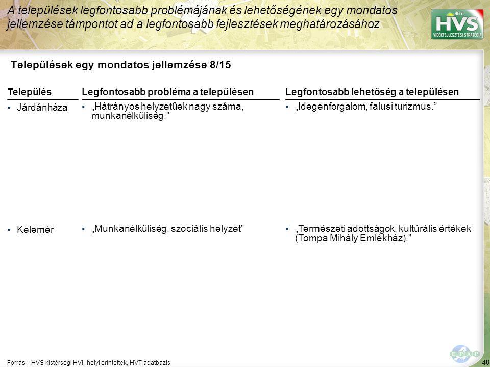 """48 Települések egy mondatos jellemzése 8/15 A települések legfontosabb problémájának és lehetőségének egy mondatos jellemzése támpontot ad a legfontosabb fejlesztések meghatározásához Forrás:HVS kistérségi HVI, helyi érintettek, HVT adatbázis TelepülésLegfontosabb probléma a településen ▪Járdánháza ▪""""Hátrányos helyzetűek nagy száma, munkanélküliség. ▪Kelemér ▪""""Munkanélküliség, szociális helyzet Legfontosabb lehetőség a településen ▪""""Idegenforgalom, falusi turizmus. ▪""""Természeti adottságok, kultúrális értékek (Tompa Mihály Emlékház)."""