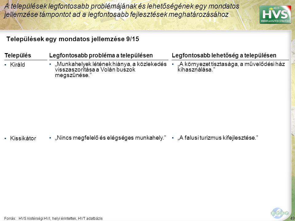 """49 Települések egy mondatos jellemzése 9/15 A települések legfontosabb problémájának és lehetőségének egy mondatos jellemzése támpontot ad a legfontosabb fejlesztések meghatározásához Forrás:HVS kistérségi HVI, helyi érintettek, HVT adatbázis TelepülésLegfontosabb probléma a településen ▪Királd ▪""""Munkahelyek létének hiánya, a közlekedés visszaszorítása a Volán buszok megszűnése. ▪Kissikátor ▪""""Nincs megfelelő és elégséges munkahely. Legfontosabb lehetőség a településen ▪""""A környezet tisztasága, a művelődési ház kihasználása. ▪""""A falusi turizmus kifejlesztése."""