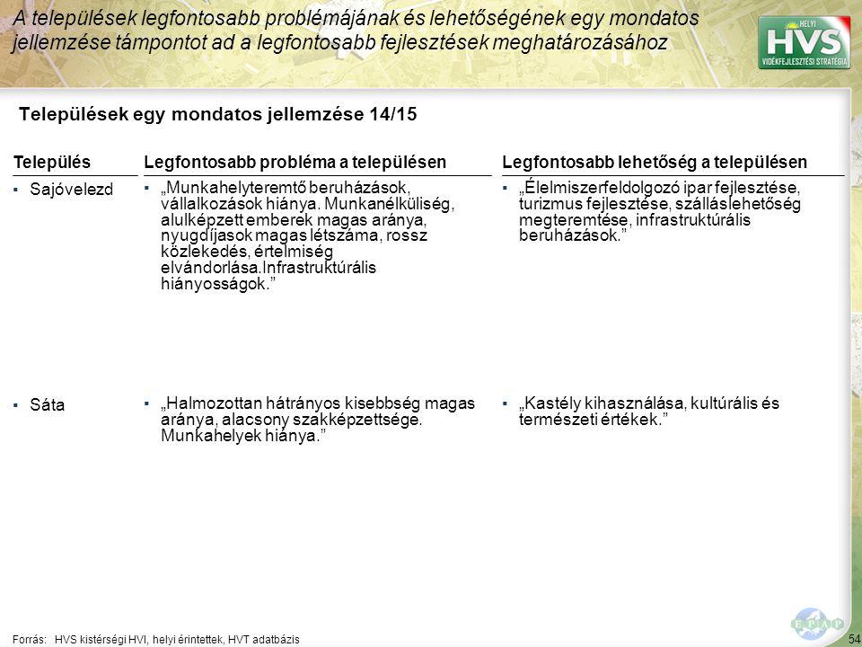 """54 Települések egy mondatos jellemzése 14/15 A települések legfontosabb problémájának és lehetőségének egy mondatos jellemzése támpontot ad a legfontosabb fejlesztések meghatározásához Forrás:HVS kistérségi HVI, helyi érintettek, HVT adatbázis TelepülésLegfontosabb probléma a településen ▪Sajóvelezd ▪""""Munkahelyteremtő beruházások, vállalkozások hiánya."""