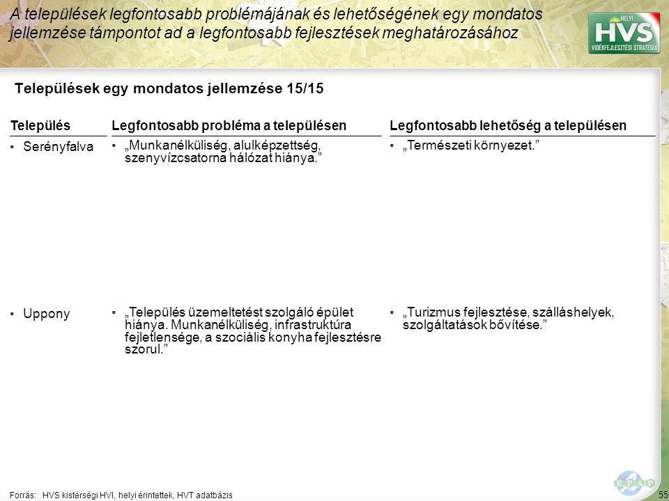 """55 Települések egy mondatos jellemzése 15/15 A települések legfontosabb problémájának és lehetőségének egy mondatos jellemzése támpontot ad a legfontosabb fejlesztések meghatározásához Forrás:HVS kistérségi HVI, helyi érintettek, HVT adatbázis TelepülésLegfontosabb probléma a településen ▪Serényfalva ▪""""Munkanélküliség, alulképzettség, szenyvízcsatorna hálózat hiánya. ▪Uppony ▪""""Település üzemeltetést szolgáló épület hiánya."""