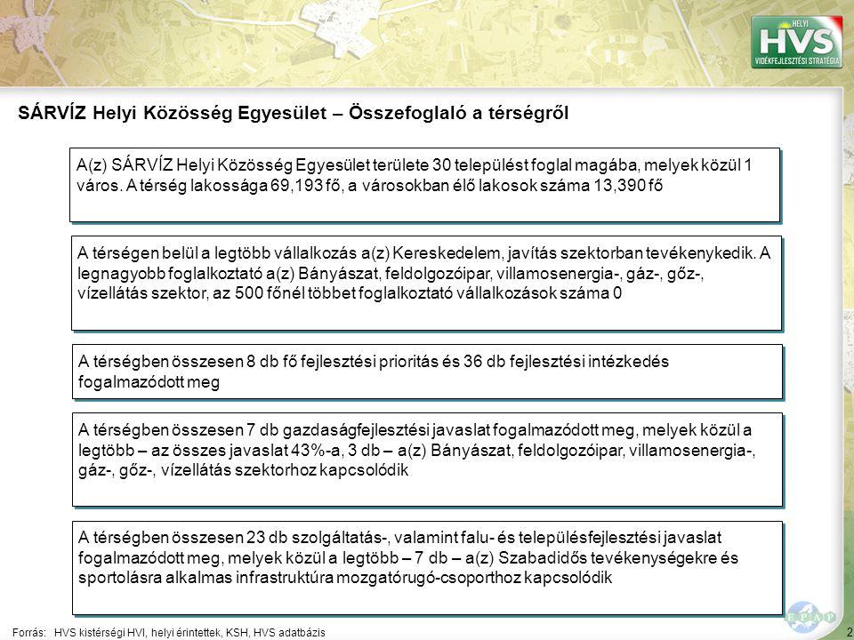 2 Forrás:HVS kistérségi HVI, helyi érintettek, KSH, HVS adatbázis SÁRVÍZ Helyi Közösség Egyesület – Összefoglaló a térségről A térségen belül a legtöb