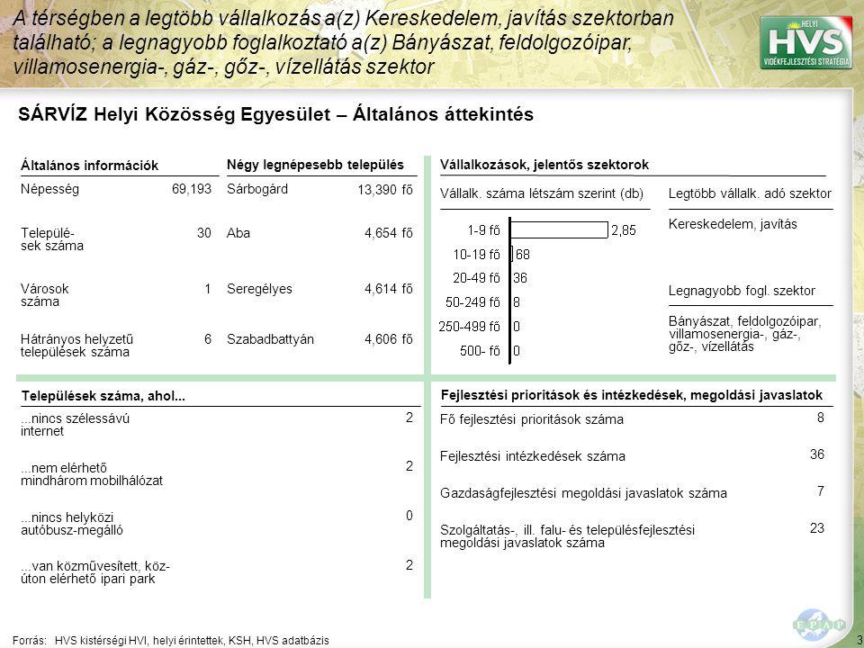 """44 Települések egy mondatos jellemzése 5/15 A települések legfontosabb problémájának és lehetőségének egy mondatos jellemzése támpontot ad a legfontosabb fejlesztések meghatározásához Forrás:HVS kistérségi HVI, helyi érintettek, HVT adatbázis TelepülésLegfontosabb probléma a településen ▪Igar ▪""""Csapadékvíz elvezető rendszer hiánya, bel- és külterületi utak kiépítése, országos átlagot többszörösen meghaladó munkanélküliség kezelése. ▪Iszkaszentgyö rgy ▪""""Iszkaszentgyörgyi kastély hasznosítása. Legfontosabb lehetőség a településen ▪""""Magas aranykorona értékű termőföld, szabad munkaerő. ▪""""Iszkaszentgyörgyi kastély hasznosítása."""