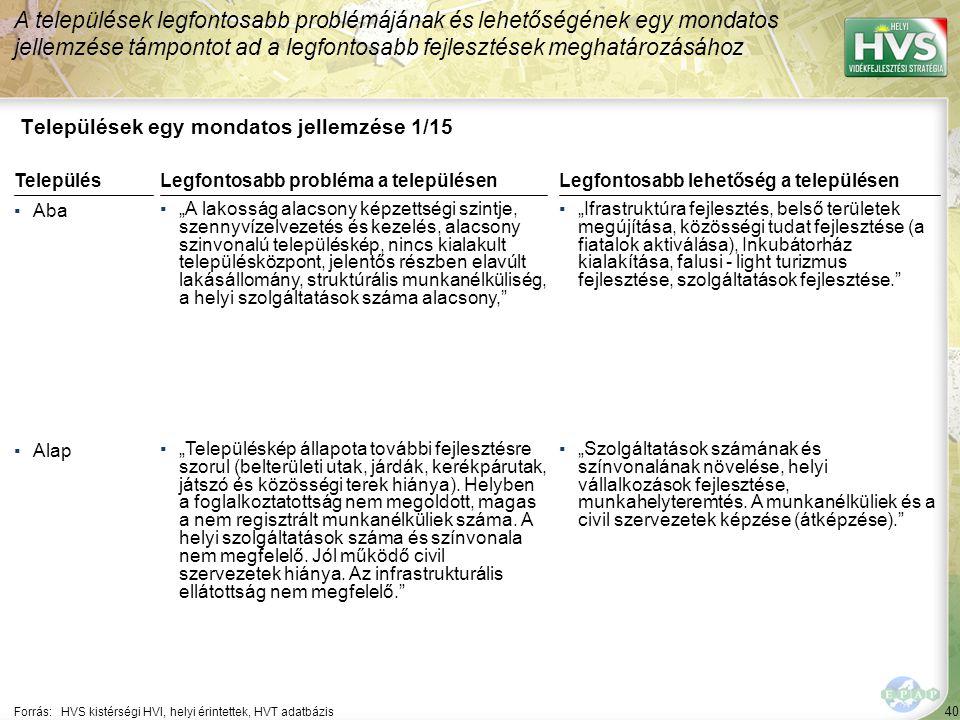 """40 Települések egy mondatos jellemzése 1/15 A települések legfontosabb problémájának és lehetőségének egy mondatos jellemzése támpontot ad a legfontosabb fejlesztések meghatározásához Forrás:HVS kistérségi HVI, helyi érintettek, HVT adatbázis TelepülésLegfontosabb probléma a településen ▪Aba ▪""""A lakosság alacsony képzettségi szintje, szennyvízelvezetés és kezelés, alacsony szinvonalú településkép, nincs kialakult településközpont, jelentős részben elavúlt lakásállomány, struktúrális munkanélküliség, a helyi szolgáltatások száma alacsony, ▪Alap ▪""""Településkép állapota további fejlesztésre szorul (belterületi utak, járdák, kerékpárutak, játszó és közösségi terek hiánya)."""