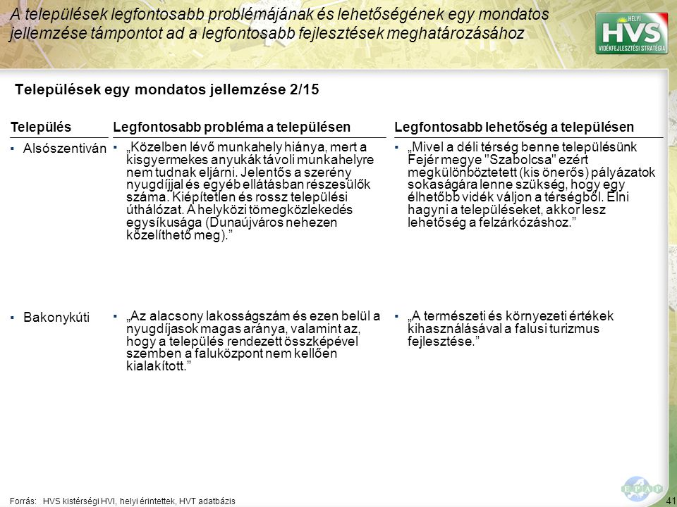 """41 Települések egy mondatos jellemzése 2/15 A települések legfontosabb problémájának és lehetőségének egy mondatos jellemzése támpontot ad a legfontosabb fejlesztések meghatározásához Forrás:HVS kistérségi HVI, helyi érintettek, HVT adatbázis TelepülésLegfontosabb probléma a településen ▪Alsószentiván ▪""""Közelben lévő munkahely hiánya, mert a kisgyermekes anyukák távoli munkahelyre nem tudnak eljárni."""