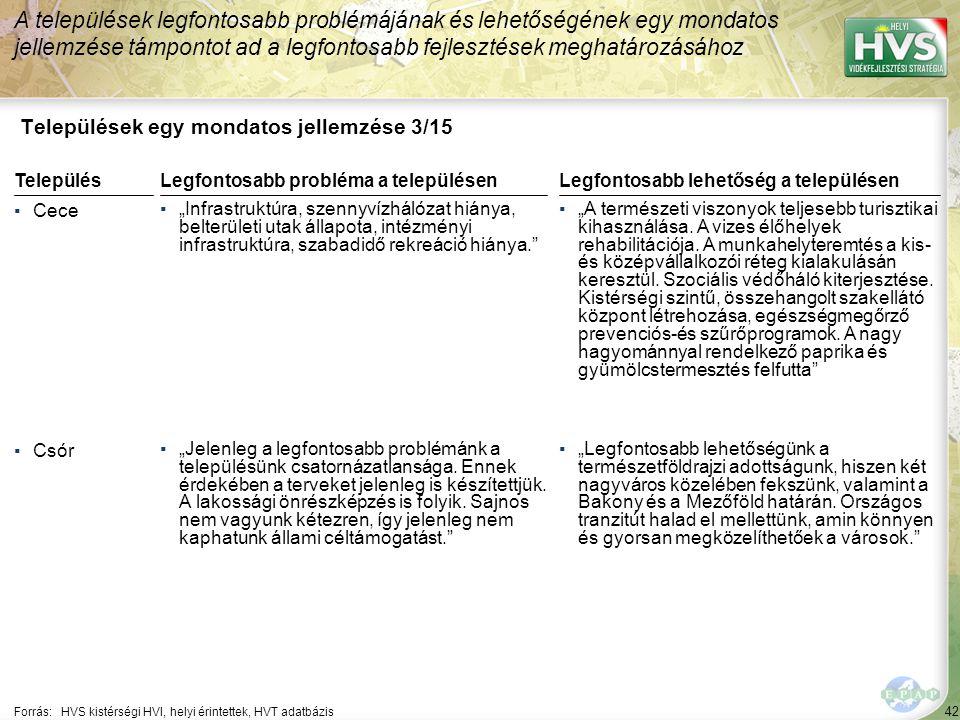 """42 Települések egy mondatos jellemzése 3/15 A települések legfontosabb problémájának és lehetőségének egy mondatos jellemzése támpontot ad a legfontosabb fejlesztések meghatározásához Forrás:HVS kistérségi HVI, helyi érintettek, HVT adatbázis TelepülésLegfontosabb probléma a településen ▪Cece ▪""""Infrastruktúra, szennyvízhálózat hiánya, belterületi utak állapota, intézményi infrastruktúra, szabadidő rekreáció hiánya. ▪Csór ▪""""Jelenleg a legfontosabb problémánk a településünk csatornázatlansága."""