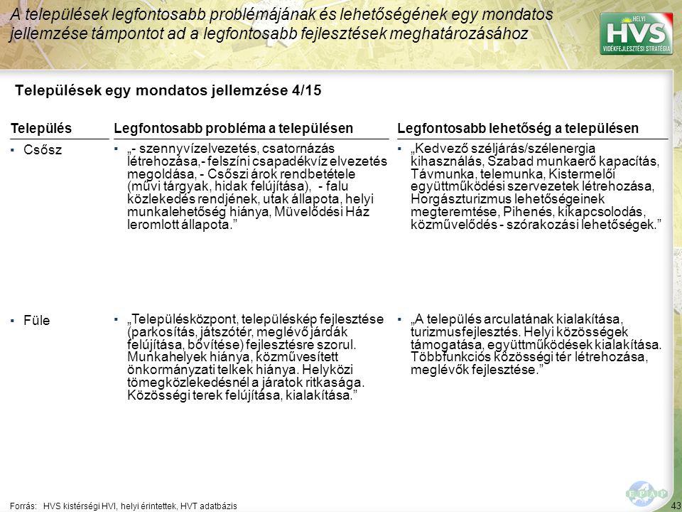 43 Települések egy mondatos jellemzése 4/15 A települések legfontosabb problémájának és lehetőségének egy mondatos jellemzése támpontot ad a legfontos