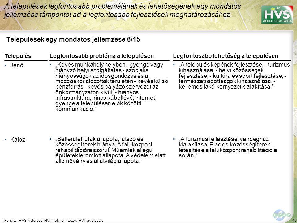 """45 Települések egy mondatos jellemzése 6/15 A települések legfontosabb problémájának és lehetőségének egy mondatos jellemzése támpontot ad a legfontosabb fejlesztések meghatározásához Forrás:HVS kistérségi HVI, helyi érintettek, HVT adatbázis TelepülésLegfontosabb probléma a településen ▪Jenő ▪""""Kevés munkahely helyben, -gyenge vagy hiányzó helyi szolgáltatás - szociális hiányosságok az idősgondozás és a mozgáskorlátozottak területén - kevés külső pénzforrás - kevés pályázó szervezet az önkormányzaton kívül, - hiányos infrastruktúra, nincs kábeltévé, internet, gyenge a településen élők közötti kommunikáció. ▪Káloz ▪""""Belterületi utak állapota, játszó és közösségi terek hiánya."""
