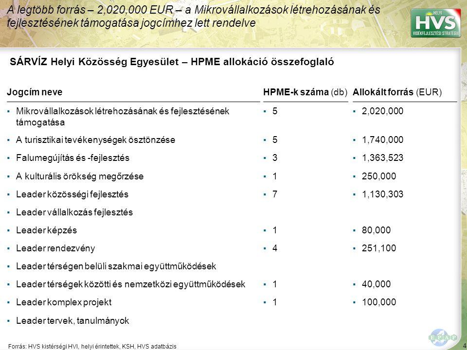 4 Forrás: HVS kistérségi HVI, helyi érintettek, KSH, HVS adatbázis A legtöbb forrás – 2,020,000 EUR – a Mikrovállalkozások létrehozásának és fejlesztésének támogatása jogcímhez lett rendelve SÁRVÍZ Helyi Közösség Egyesület – HPME allokáció összefoglaló Jogcím neveHPME-k száma (db)Allokált forrás (EUR) ▪Mikrovállalkozások létrehozásának és fejlesztésének támogatása ▪5▪5▪2,020,000 ▪A turisztikai tevékenységek ösztönzése▪5▪5▪1,740,000 ▪Falumegújítás és -fejlesztés▪3▪3▪1,363,523 ▪A kulturális örökség megőrzése▪1▪1▪250,000 ▪Leader közösségi fejlesztés▪7▪7▪1,130,303 ▪Leader vállalkozás fejlesztés ▪Leader képzés▪1▪1▪80,000 ▪Leader rendezvény▪4▪4▪251,100 ▪Leader térségen belüli szakmai együttműködések ▪Leader térségek közötti és nemzetközi együttműködések▪1▪1▪40,000 ▪Leader komplex projekt▪1▪1▪100,000 ▪Leader tervek, tanulmányok