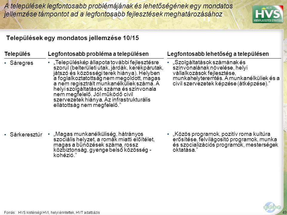 """49 Települések egy mondatos jellemzése 10/15 A települések legfontosabb problémájának és lehetőségének egy mondatos jellemzése támpontot ad a legfontosabb fejlesztések meghatározásához Forrás:HVS kistérségi HVI, helyi érintettek, HVT adatbázis TelepülésLegfontosabb probléma a településen ▪Sáregres ▪""""Településkép állapota további fejlesztésre szorul (belterületi utak, járdák, kerékpárutak, játszó és közösségi terek hiánya)."""