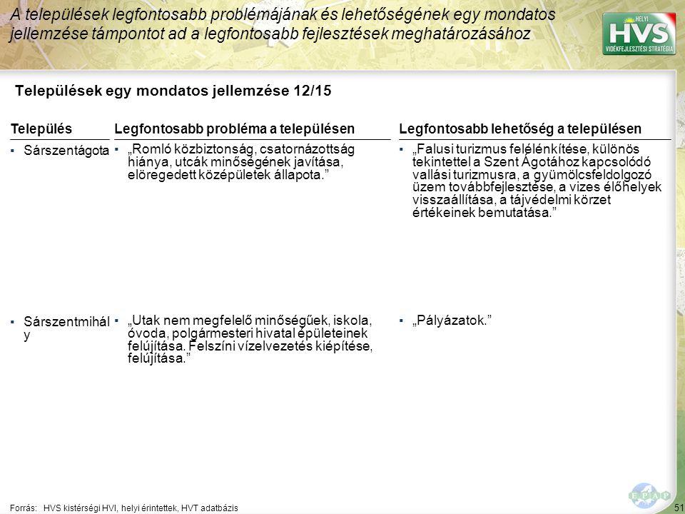 """51 Települések egy mondatos jellemzése 12/15 A települések legfontosabb problémájának és lehetőségének egy mondatos jellemzése támpontot ad a legfontosabb fejlesztések meghatározásához Forrás:HVS kistérségi HVI, helyi érintettek, HVT adatbázis TelepülésLegfontosabb probléma a településen ▪Sárszentágota ▪""""Romló közbiztonság, csatornázottság hiánya, utcák minőségének javítása, elöregedett középületek állapota. ▪Sárszentmihál y ▪""""Utak nem megfelelő minőségűek, iskola, óvoda, polgármesteri hivatal épületeinek felújítása."""