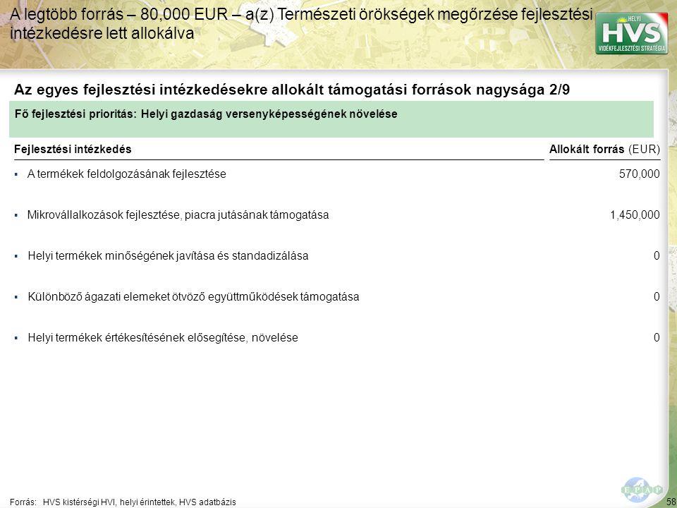 58 ▪A termékek feldolgozásának fejlesztése Forrás:HVS kistérségi HVI, helyi érintettek, HVS adatbázis Az egyes fejlesztési intézkedésekre allokált támogatási források nagysága 2/9 A legtöbb forrás – 80,000 EUR – a(z) Természeti örökségek megőrzése fejlesztési intézkedésre lett allokálva Fejlesztési intézkedés ▪Mikrovállalkozások fejlesztése, piacra jutásának támogatása ▪Helyi termékek minőségének javítása és standadizálása ▪Helyi termékek értékesítésének elősegítése, növelése ▪Különböző ágazati elemeket ötvöző együttműködések támogatása Fő fejlesztési prioritás: Helyi gazdaság versenyképességének növelése Allokált forrás (EUR) 570,000 1,450,000 0 0 0
