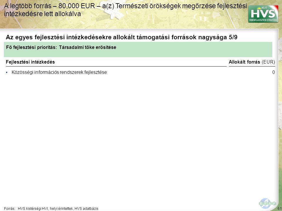 61 ▪Közösségi információs rendszerek fejlesztése Forrás:HVS kistérségi HVI, helyi érintettek, HVS adatbázis Az egyes fejlesztési intézkedésekre allokált támogatási források nagysága 5/9 A legtöbb forrás – 80,000 EUR – a(z) Természeti örökségek megőrzése fejlesztési intézkedésre lett allokálva Fejlesztési intézkedés Fő fejlesztési prioritás: Társadalmi tőke erősítése Allokált forrás (EUR) 0