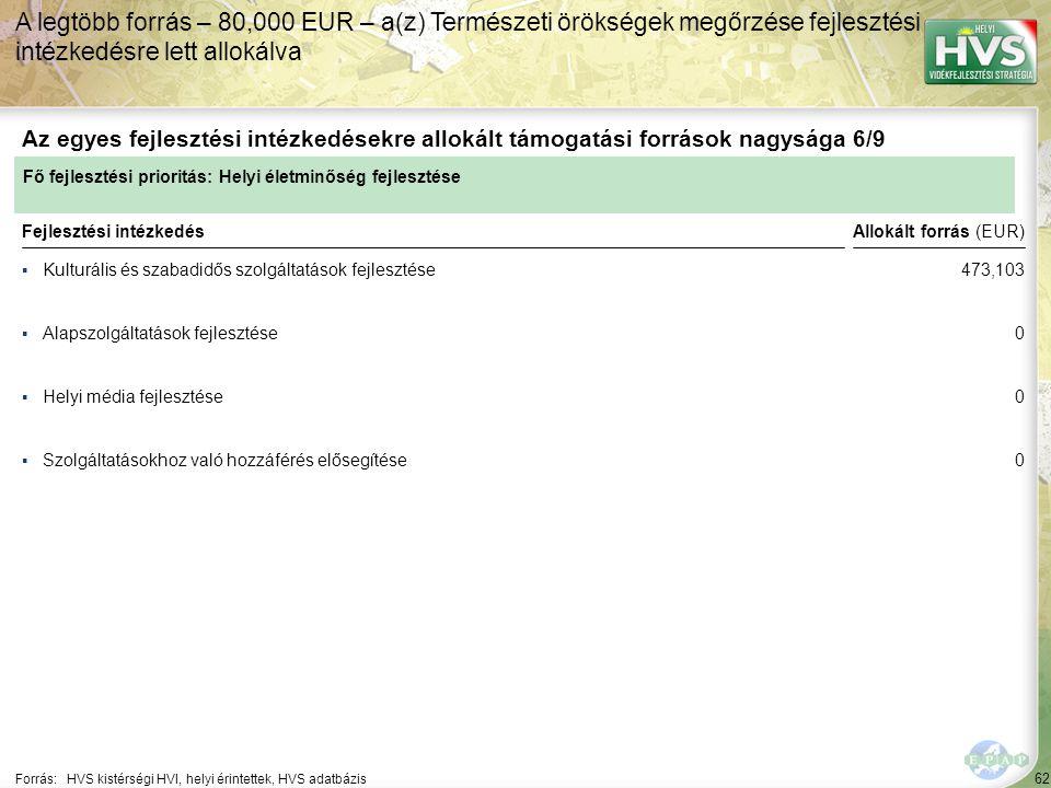 62 ▪Kulturális és szabadidős szolgáltatások fejlesztése Forrás:HVS kistérségi HVI, helyi érintettek, HVS adatbázis Az egyes fejlesztési intézkedésekre