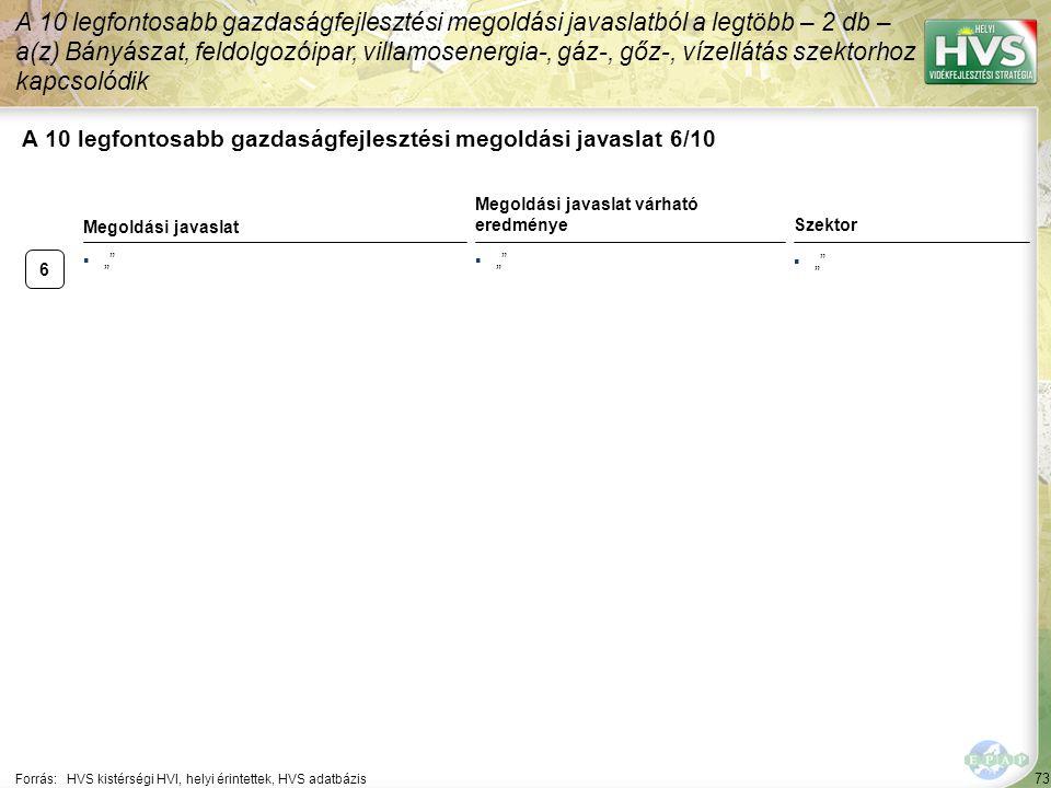"""▪"""""""" 6 73 A 10 legfontosabb gazdaságfejlesztési megoldási javaslat 6/10 Forrás:HVS kistérségi HVI, helyi érintettek, HVS adatbázis A 10 legfontosabb ga"""