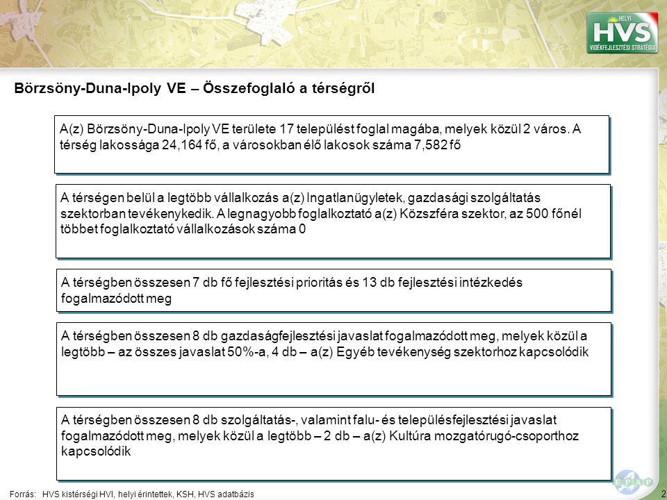 2 Forrás:HVS kistérségi HVI, helyi érintettek, KSH, HVS adatbázis Börzsöny-Duna-Ipoly VE – Összefoglaló a térségről A térségen belül a legtöbb vállalk