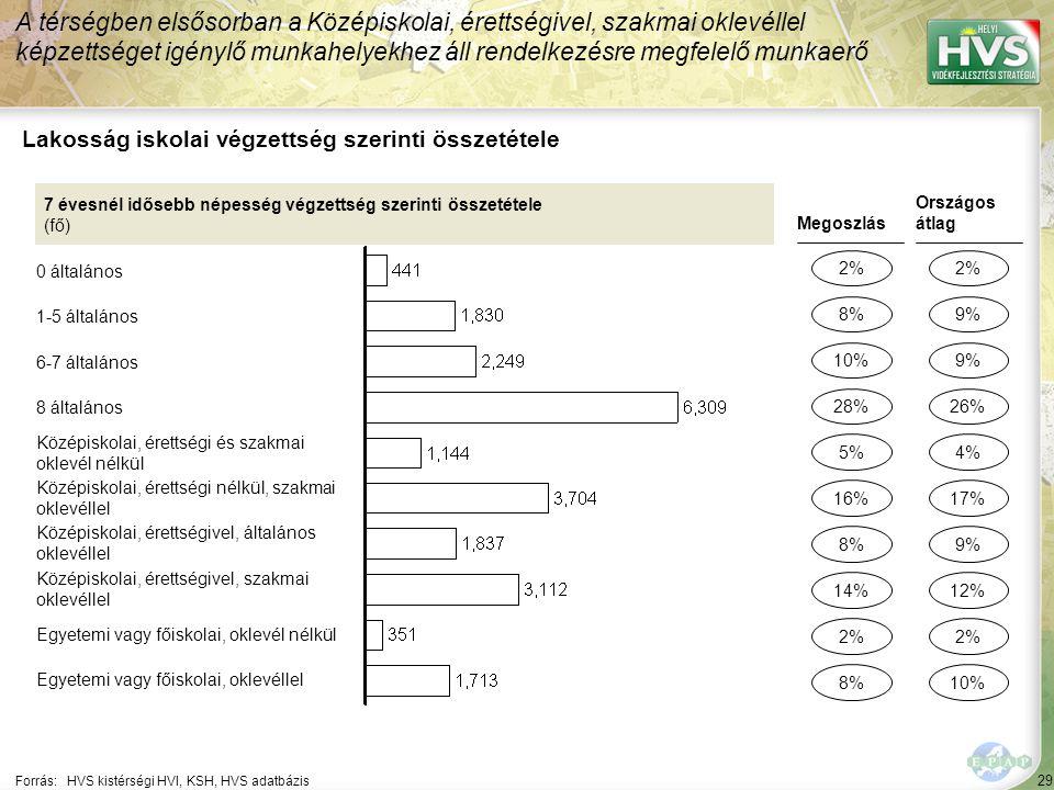 29 Forrás:HVS kistérségi HVI, KSH, HVS adatbázis Lakosság iskolai végzettség szerinti összetétele A térségben elsősorban a Középiskolai, érettségivel,