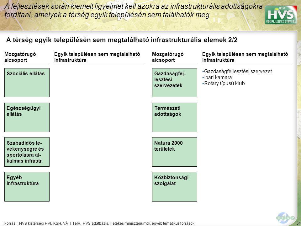 34 A térség egyik településén sem megtalálható infrastrukturális elemek 2/2 A fejlesztések során kiemelt figyelmet kell azokra az infrastrukturális ad