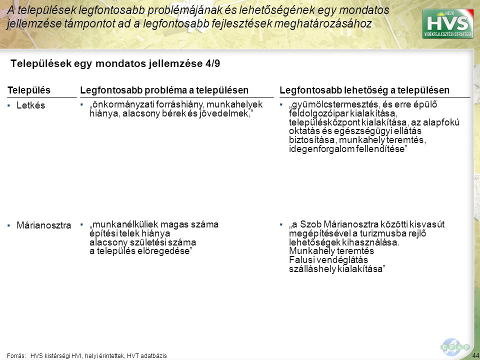 44 Települések egy mondatos jellemzése 4/9 A települések legfontosabb problémájának és lehetőségének egy mondatos jellemzése támpontot ad a legfontosa