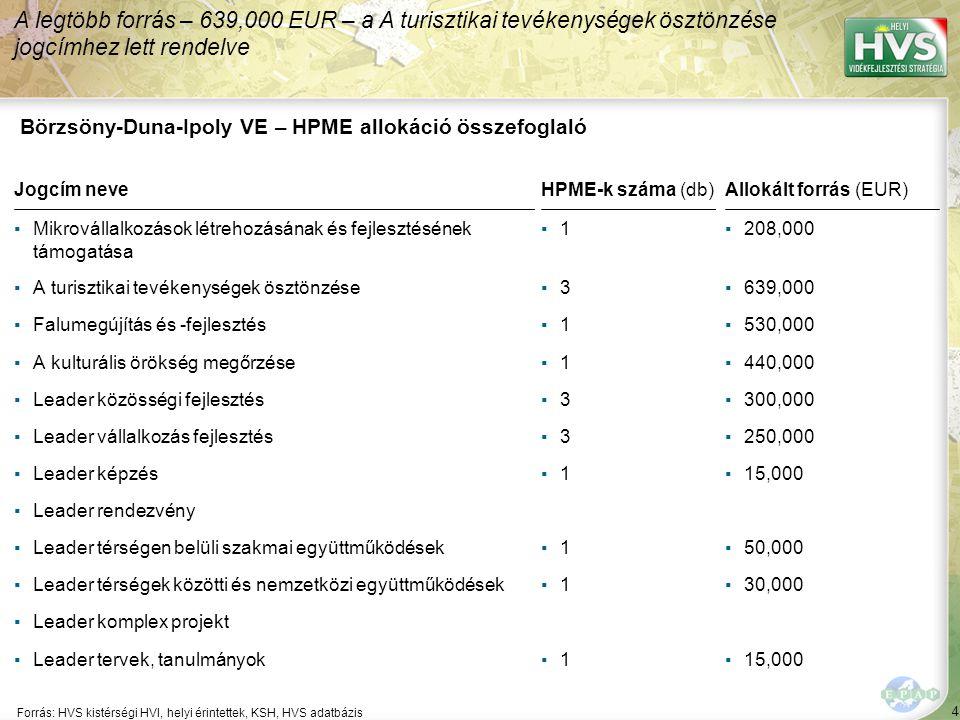 4 Forrás: HVS kistérségi HVI, helyi érintettek, KSH, HVS adatbázis A legtöbb forrás – 639,000 EUR – a A turisztikai tevékenységek ösztönzése jogcímhez