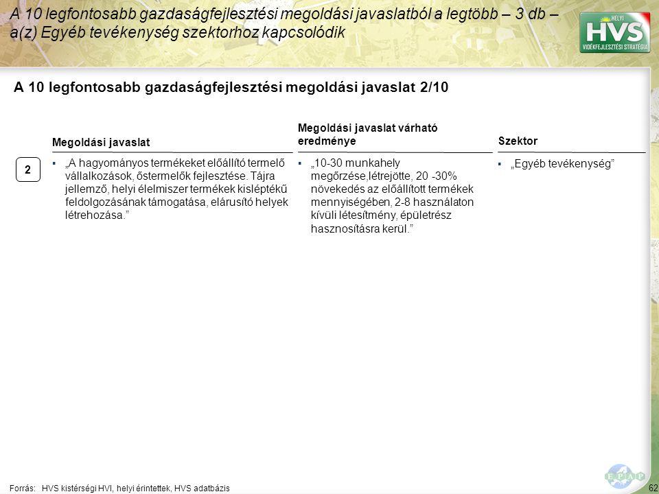 2 62 A 10 legfontosabb gazdaságfejlesztési megoldási javaslat 2/10 A 10 legfontosabb gazdaságfejlesztési megoldási javaslatból a legtöbb – 3 db – a(z)