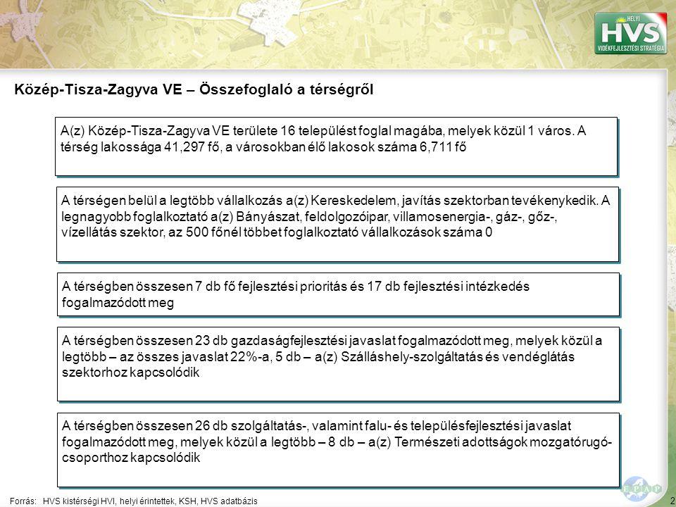 2 Forrás:HVS kistérségi HVI, helyi érintettek, KSH, HVS adatbázis Közép-Tisza-Zagyva VE – Összefoglaló a térségről A térségen belül a legtöbb vállalkozás a(z) Kereskedelem, javítás szektorban tevékenykedik.