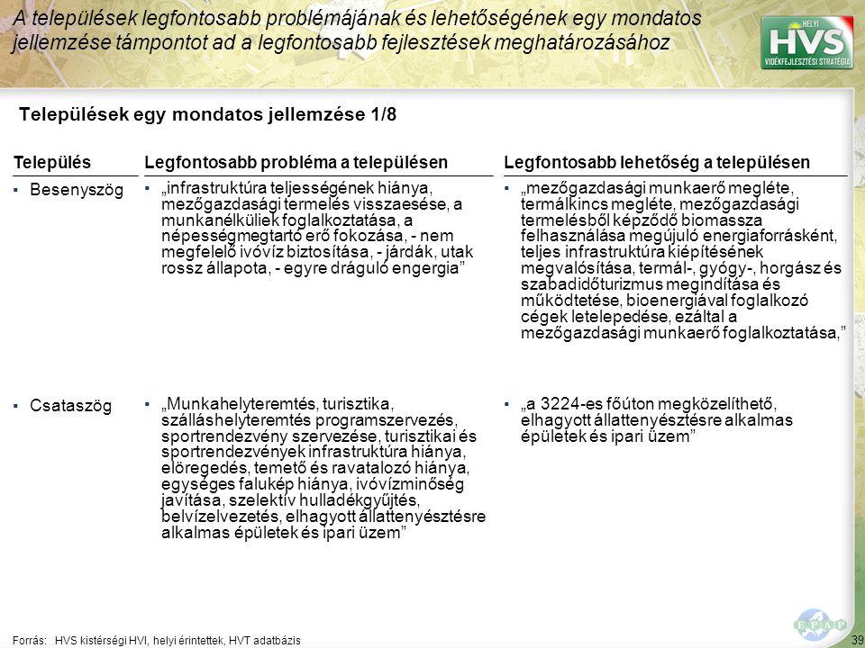 """39 Települések egy mondatos jellemzése 1/8 A települések legfontosabb problémájának és lehetőségének egy mondatos jellemzése támpontot ad a legfontosabb fejlesztések meghatározásához Forrás:HVS kistérségi HVI, helyi érintettek, HVT adatbázis TelepülésLegfontosabb probléma a településen ▪Besenyszög ▪""""infrastruktúra teljességének hiánya, mezőgazdasági termelés visszaesése, a munkanélküliek foglalkoztatása, a népességmegtartó erő fokozása, - nem megfelelő ivóvíz biztosítása, - járdák, utak rossz állapota, - egyre dráguló engergia ▪Csataszög ▪""""Munkahelyteremtés, turisztika, szálláshelyteremtés programszervezés, sportrendezvény szervezése, turisztikai és sportrendezvények infrastruktúra hiánya, elöregedés, temető és ravatalozó hiánya, egységes falukép hiánya, ivóvízminőség javítása, szelektív hulladékgyűjtés, belvízelvezetés, elhagyott állattenyésztésre alkalmas épületek és ipari üzem Legfontosabb lehetőség a településen ▪""""mezőgazdasági munkaerő megléte, termálkincs megléte, mezőgazdasági termelésből képződő biomassza felhasználása megújuló energiaforrásként, teljes infrastruktúra kiépítésének megvalósítása, termál-, gyógy-, horgász és szabadidőturizmus megindítása és működtetése, bioenergiával foglalkozó cégek letelepedése, ezáltal a mezőgazdasági munkaerő foglalkoztatása, ▪""""a 3224-es főúton megközelíthető, elhagyott állattenyésztésre alkalmas épületek és ipari üzem"""