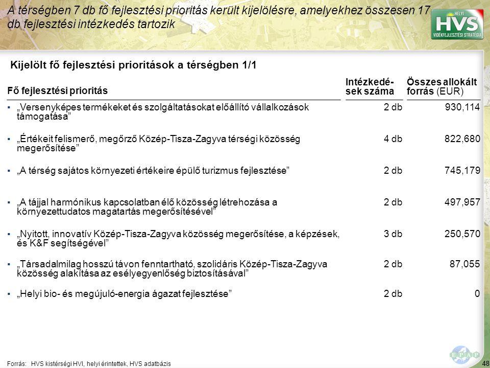 """48 Kijelölt fő fejlesztési prioritások a térségben 1/1 A térségben 7 db fő fejlesztési prioritás került kijelölésre, amelyekhez összesen 17 db fejlesztési intézkedés tartozik Forrás:HVS kistérségi HVI, helyi érintettek, HVS adatbázis ▪""""Versenyképes termékeket és szolgáltatásokat előállító vállalkozások támogatása ▪""""Értékeit felismerő, megőrző Közép-Tisza-Zagyva térségi közösség megerősítése ▪""""A térség sajátos környezeti értékeire épülő turizmus fejlesztése ▪""""A tájjal harmónikus kapcsolatban élő közösség létrehozása a környezettudatos magatartás megerősítésével ▪""""Nyitott, innovatív Közép-Tisza-Zagyva közösség megerősítése, a képzések, és K&F segítségével Fő fejlesztési prioritás ▪""""Társadalmilag hosszú távon fenntartható, szolidáris Közép-Tisza-Zagyva közösség alakítása az esélyegyenlőség biztosításával ▪""""Helyi bio- és megújuló-energia ágazat fejlesztése 48 2 db 4 db 2 db 3 db 930,114 822,680 745,179 497,957 250,570 Összes allokált forrás (EUR) Intézkedé- sek száma 2 db 87,055 0"""