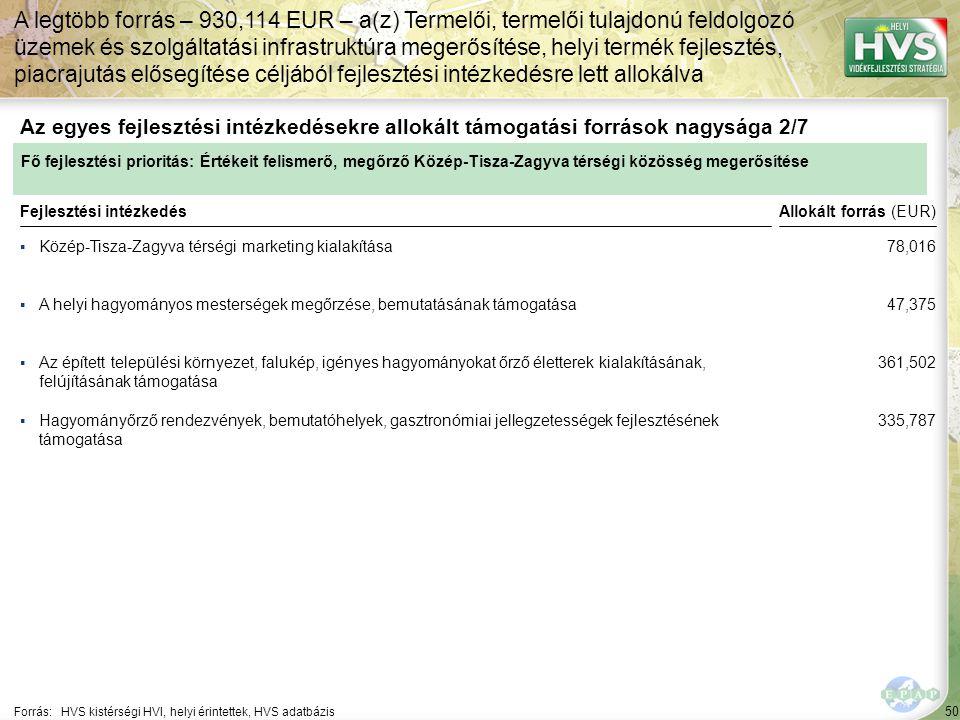 50 ▪Közép-Tisza-Zagyva térségi marketing kialakítása Forrás:HVS kistérségi HVI, helyi érintettek, HVS adatbázis Az egyes fejlesztési intézkedésekre allokált támogatási források nagysága 2/7 A legtöbb forrás – 930,114 EUR – a(z) Termelői, termelői tulajdonú feldolgozó üzemek és szolgáltatási infrastruktúra megerősítése, helyi termék fejlesztés, piacrajutás elősegítése céljából fejlesztési intézkedésre lett allokálva Fejlesztési intézkedés ▪A helyi hagyományos mesterségek megőrzése, bemutatásának támogatása ▪Az épített települési környezet, falukép, igényes hagyományokat őrző életterek kialakításának, felújításának támogatása ▪Hagyományőrző rendezvények, bemutatóhelyek, gasztronómiai jellegzetességek fejlesztésének támogatása Fő fejlesztési prioritás: Értékeit felismerő, megőrző Közép-Tisza-Zagyva térségi közösség megerősítése Allokált forrás (EUR) 78,016 47,375 361,502 335,787