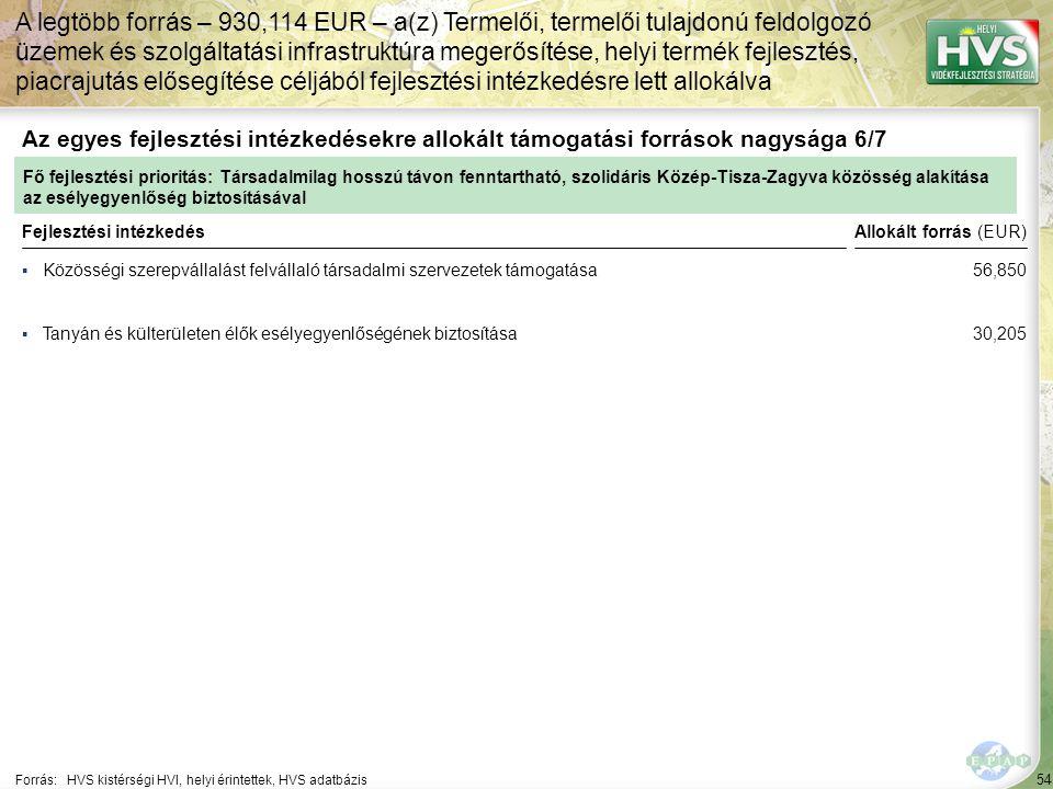 54 ▪Közösségi szerepvállalást felvállaló társadalmi szervezetek támogatása Forrás:HVS kistérségi HVI, helyi érintettek, HVS adatbázis Az egyes fejlesztési intézkedésekre allokált támogatási források nagysága 6/7 A legtöbb forrás – 930,114 EUR – a(z) Termelői, termelői tulajdonú feldolgozó üzemek és szolgáltatási infrastruktúra megerősítése, helyi termék fejlesztés, piacrajutás elősegítése céljából fejlesztési intézkedésre lett allokálva Fejlesztési intézkedés ▪Tanyán és külterületen élők esélyegyenlőségének biztosítása Fő fejlesztési prioritás: Társadalmilag hosszú távon fenntartható, szolidáris Közép-Tisza-Zagyva közösség alakítása az esélyegyenlőség biztosításával Allokált forrás (EUR) 56,850 30,205