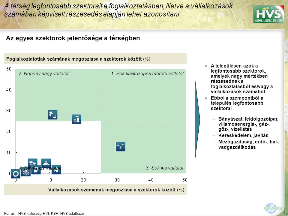 15 Forrás:HVS kistérségi HVI, KSH, HVS adatbázis Az egyes szektorok jelentősége a térségben A térség legfontosabb szektorait a foglalkoztatásban, illetve a vállalkozások számában képviselt részesedés alapján lehet azonosítani Foglalkoztatottak számának megoszlása a szektorok között (%) Vállalkozások számának megoszlása a szektorok között (%) ▪A településen azok a legfontosabb szektorok, amelyek nagy mértékben részesednek a foglalkoztatásból és/vagy a vállalkozások számából ▪Ebből a szempontból a település legfontosabb szektorai –Bányászat, feldolgozóipar, villamosenergia-, gáz-, gőz-, vízellátás –Kereskedelem, javítás –Mezőgazdaság, erdő-, hal-, vadgazdálkodás 1.