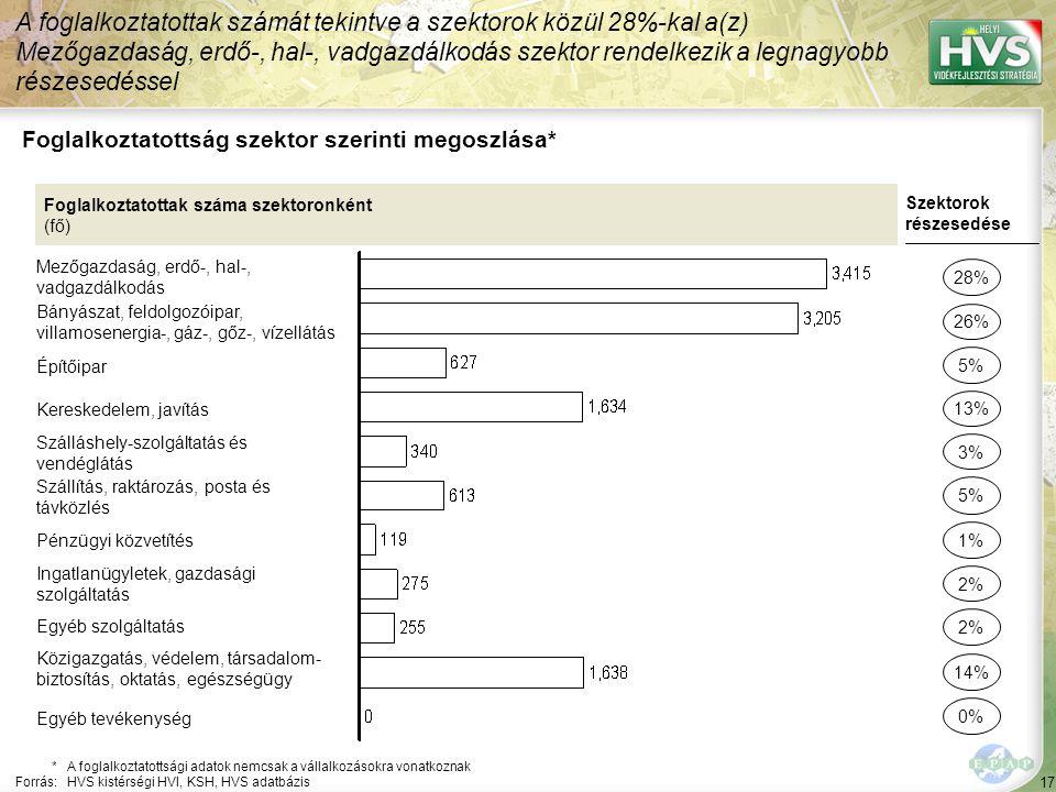 17 Foglalkoztatottság szektor szerinti megoszlása* A foglalkoztatottak számát tekintve a szektorok közül 28%-kal a(z) Mezőgazdaság, erdő-, hal-, vadgazdálkodás szektor rendelkezik a legnagyobb részesedéssel *A foglalkoztatottsági adatok nemcsak a vállalkozásokra vonatkoznak Forrás:HVS kistérségi HVI, KSH, HVS adatbázis Foglalkoztatottak száma szektoronként (fő) Mezőgazdaság, erdő-, hal-, vadgazdálkodás Bányászat, feldolgozóipar, villamosenergia-, gáz-, gőz-, vízellátás Építőipar Kereskedelem, javítás Szálláshely-szolgáltatás és vendéglátás Szállítás, raktározás, posta és távközlés Pénzügyi közvetítés Ingatlanügyletek, gazdasági szolgáltatás Egyéb szolgáltatás Közigazgatás, védelem, társadalom- biztosítás, oktatás, egészségügy Szektorok részesedése 28% 26% 13% 3% 5% 2% 14% 5% 1% Egyéb tevékenység 0%