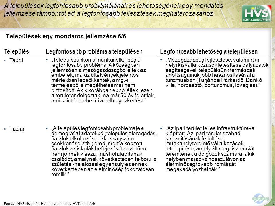 """47 Települések egy mondatos jellemzése 6/6 A települések legfontosabb problémájának és lehetőségének egy mondatos jellemzése támpontot ad a legfontosabb fejlesztések meghatározásához Forrás:HVS kistérségi HVI, helyi érintettek, HVT adatbázis TelepülésLegfontosabb probléma a településen ▪Tabdi ▪""""Településünkön a munkanélküliség a legfontosabb probléma."""