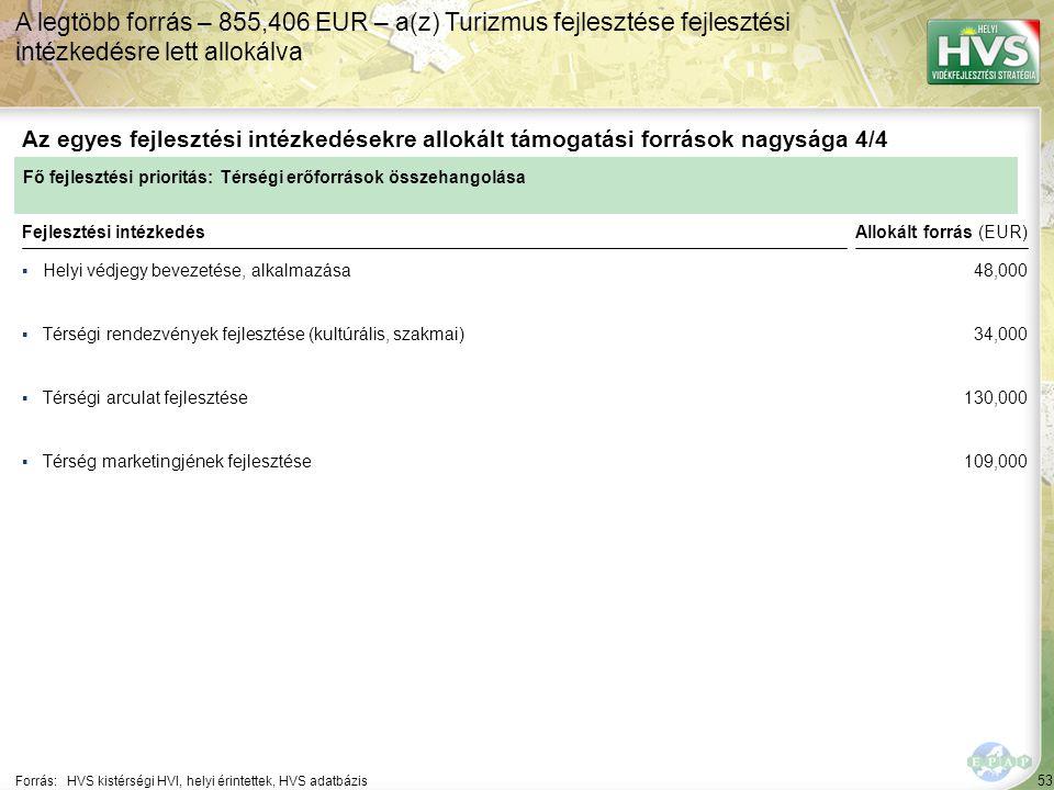 53 ▪Helyi védjegy bevezetése, alkalmazása Forrás:HVS kistérségi HVI, helyi érintettek, HVS adatbázis Az egyes fejlesztési intézkedésekre allokált támogatási források nagysága 4/4 A legtöbb forrás – 855,406 EUR – a(z) Turizmus fejlesztése fejlesztési intézkedésre lett allokálva Fejlesztési intézkedés ▪Térségi rendezvények fejlesztése (kultúrális, szakmai) ▪Térségi arculat fejlesztése ▪Térség marketingjének fejlesztése Fő fejlesztési prioritás: Térségi erőforrások összehangolása Allokált forrás (EUR) 48,000 34,000 130,000 109,000