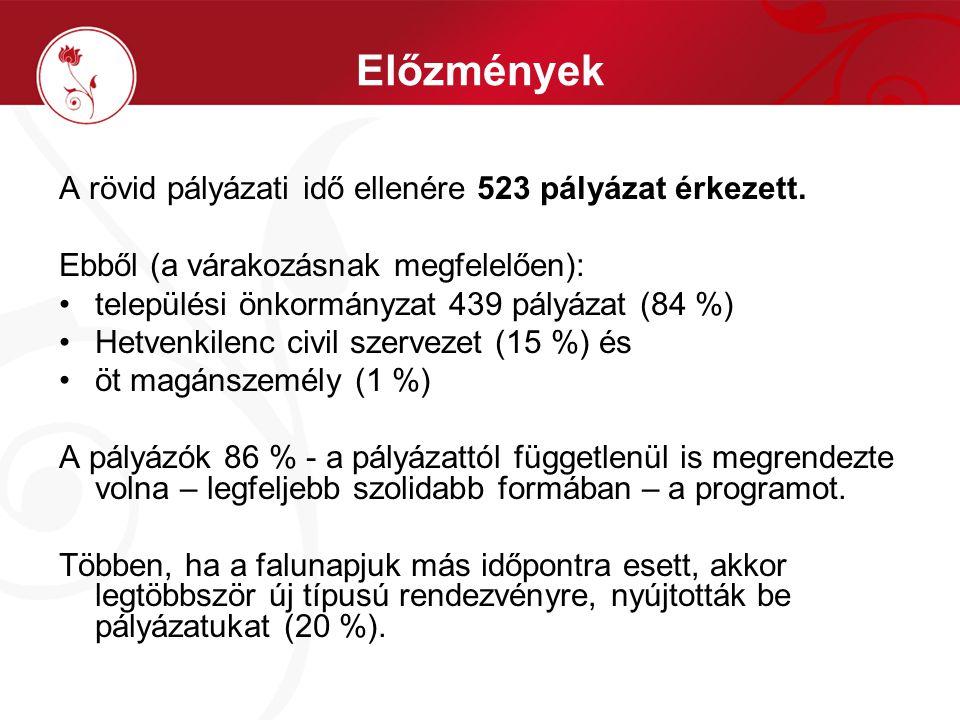 Előzmények A rövid pályázati idő ellenére 523 pályázat érkezett. Ebből (a várakozásnak megfelelően): települési önkormányzat 439 pályázat (84 %) Hetve