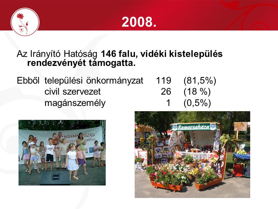 2008. Az Irányító Hatóság 146 falu, vidéki kistelepülés rendezvényét támogatta. Ebből települési önkormányzat119(81,5%) civil szervezet 26 (18 %) magá