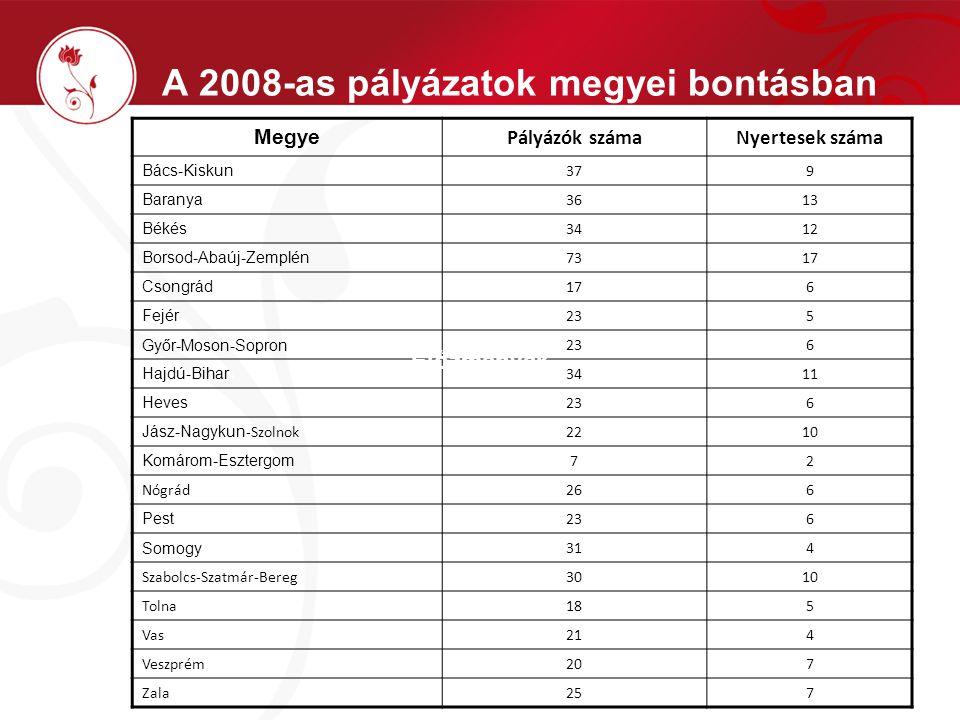 A 2008-as pályázatok megyei bontásban Megye Pályázók számaNyertesek száma Bács-Kiskun 379 Baranya 3613 Békés 3412 Borsod-Abaúj-Zemplén 7317 Csongrád 1