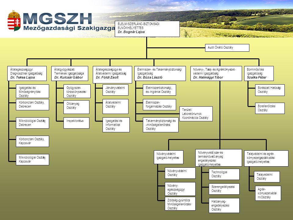 Az újjászervezett falugazdász hálózat feladatai 2004-ig Folyamatos tájékoztatás a gazdálkodók részére a kormányzati döntésekről, támogatási lehetőségekről, illetve a Minisztérium tájékoztatása a helyi szinten felmerülő kérdésekről.