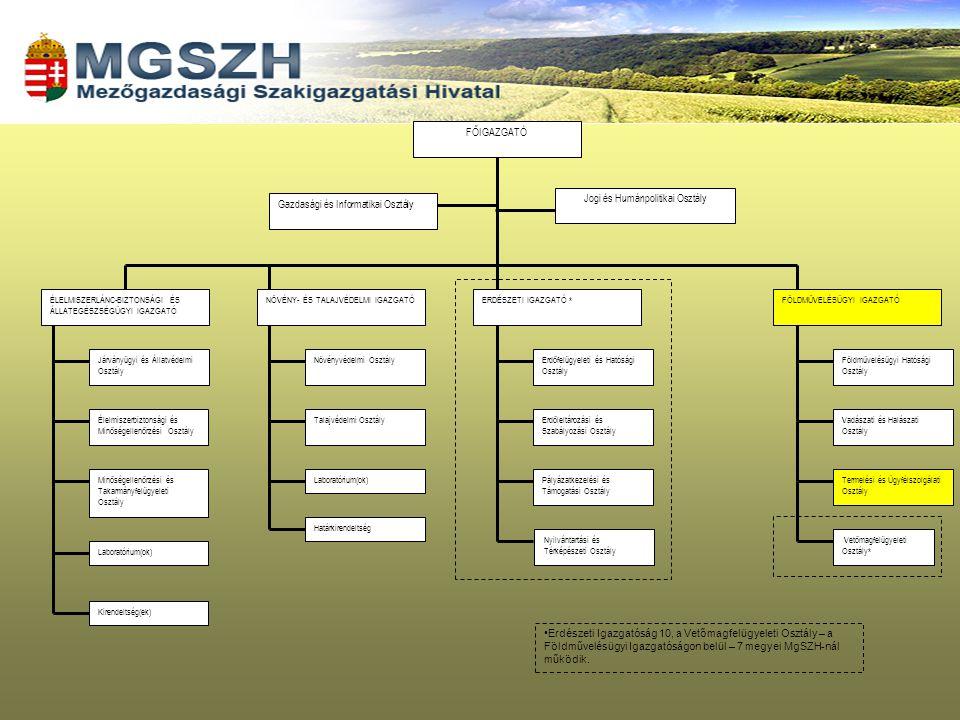 A falugazdász hálózat története, jelenlegi struktúrája és aktuális feladatai
