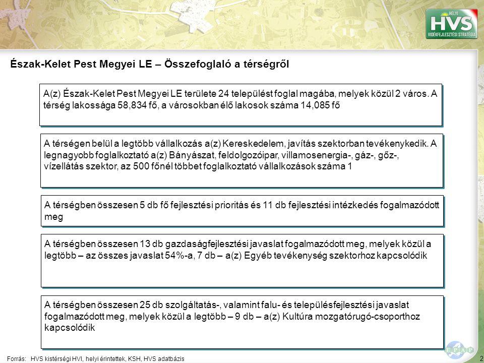 2 Forrás:HVS kistérségi HVI, helyi érintettek, KSH, HVS adatbázis Észak-Kelet Pest Megyei LE – Összefoglaló a térségről A térségen belül a legtöbb vállalkozás a(z) Kereskedelem, javítás szektorban tevékenykedik.