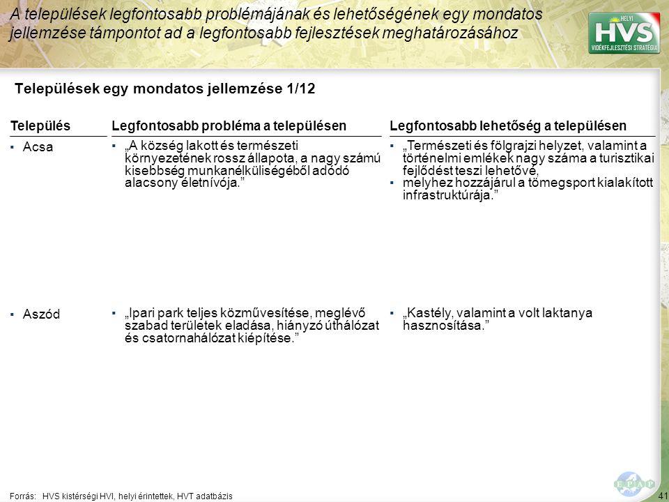 """41 Települések egy mondatos jellemzése 1/12 A települések legfontosabb problémájának és lehetőségének egy mondatos jellemzése támpontot ad a legfontosabb fejlesztések meghatározásához Forrás:HVS kistérségi HVI, helyi érintettek, HVT adatbázis TelepülésLegfontosabb probléma a településen ▪Acsa ▪""""A község lakott és természeti környezetének rossz állapota, a nagy számú kisebbség munkanélküliségéből adódó alacsony életnívója. ▪Aszód ▪""""Ipari park teljes közművesítése, meglévő szabad területek eladása, hiányzó úthálózat és csatornahálózat kiépítése. Legfontosabb lehetőség a településen ▪""""Természeti és fölgrajzi helyzet, valamint a történelmi emlékek nagy száma a turisztikai fejlődést teszi lehetővé, ▪melyhez hozzájárul a tömegsport kialakított infrastruktúrája. ▪""""Kastély, valamint a volt laktanya hasznosítása."""