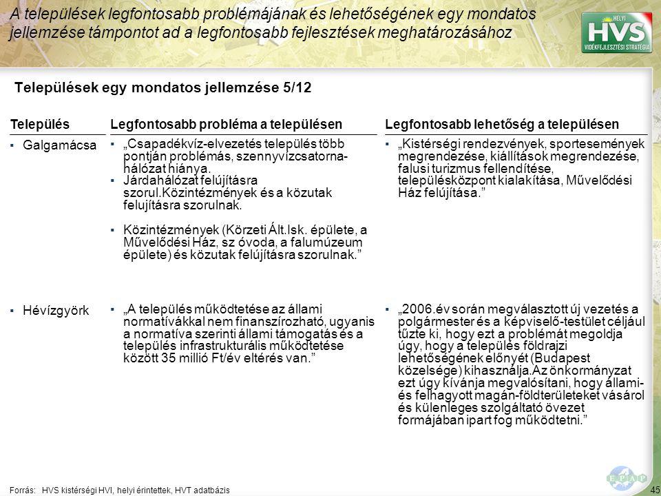 """45 Települések egy mondatos jellemzése 5/12 A települések legfontosabb problémájának és lehetőségének egy mondatos jellemzése támpontot ad a legfontosabb fejlesztések meghatározásához Forrás:HVS kistérségi HVI, helyi érintettek, HVT adatbázis TelepülésLegfontosabb probléma a településen ▪Galgamácsa ▪""""Csapadékvíz-elvezetés település több pontján problémás, szennyvízcsatorna- hálózat hiánya."""