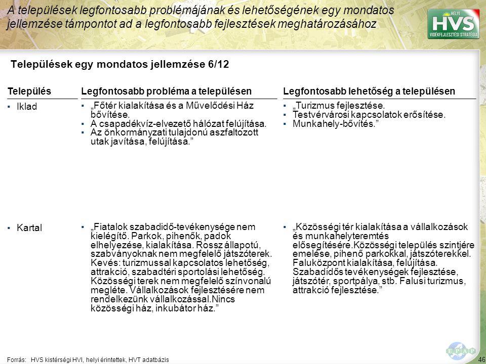 """46 Települések egy mondatos jellemzése 6/12 A települések legfontosabb problémájának és lehetőségének egy mondatos jellemzése támpontot ad a legfontosabb fejlesztések meghatározásához Forrás:HVS kistérségi HVI, helyi érintettek, HVT adatbázis TelepülésLegfontosabb probléma a településen ▪Iklad ▪""""Főtér kialakítása és a Művelődési Ház bővítése."""