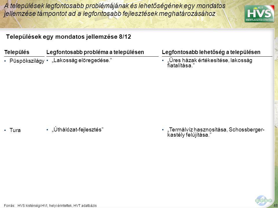 """48 Települések egy mondatos jellemzése 8/12 A települések legfontosabb problémájának és lehetőségének egy mondatos jellemzése támpontot ad a legfontosabb fejlesztések meghatározásához Forrás:HVS kistérségi HVI, helyi érintettek, HVT adatbázis TelepülésLegfontosabb probléma a településen ▪Püspökszilágy ▪""""Lakosság elöregedése. ▪Tura ▪""""Úthálózat-fejlesztés Legfontosabb lehetőség a településen ▪""""Üres házak értékesítése, lakosság fiatalítása. ▪""""Termálvíz hasznosítása, Schossberger- kastély felújítása."""