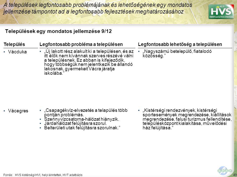 """49 Települések egy mondatos jellemzése 9/12 A települések legfontosabb problémájának és lehetőségének egy mondatos jellemzése támpontot ad a legfontosabb fejlesztések meghatározásához Forrás:HVS kistérségi HVI, helyi érintettek, HVT adatbázis TelepülésLegfontosabb probléma a településen ▪Vácduka ▪""""Új lakott rész alakult ki a településen, és az itt élők nem kívánnak szerves részévé válni a településnek."""