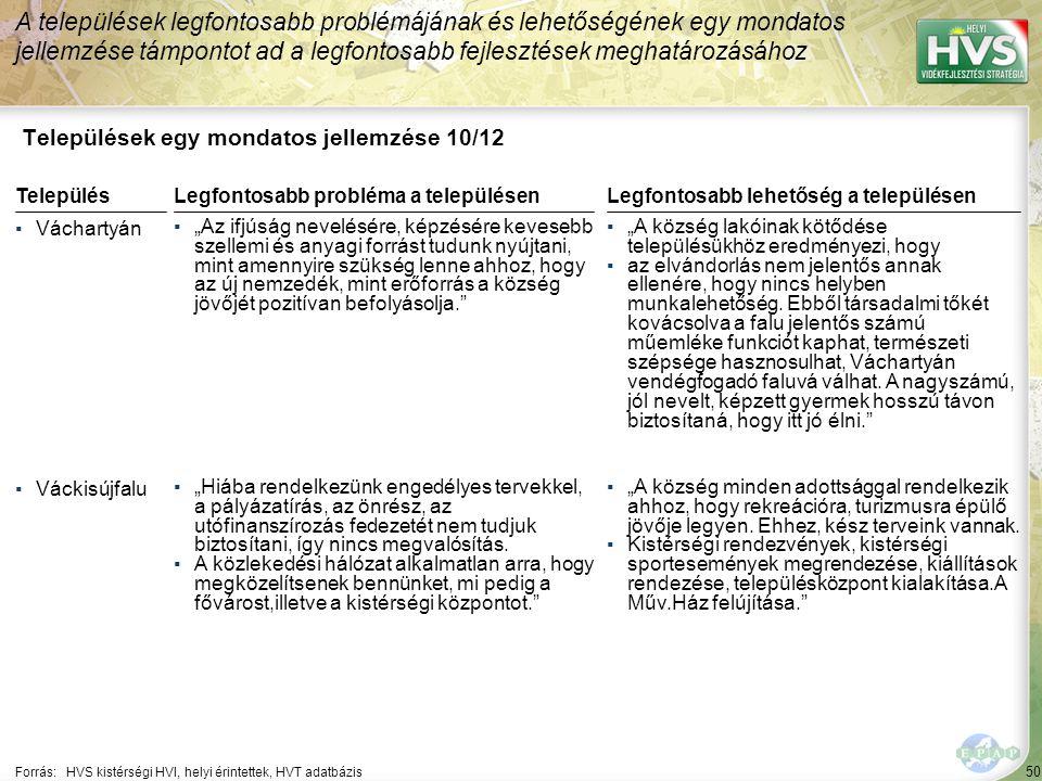 """50 Települések egy mondatos jellemzése 10/12 A települések legfontosabb problémájának és lehetőségének egy mondatos jellemzése támpontot ad a legfontosabb fejlesztések meghatározásához Forrás:HVS kistérségi HVI, helyi érintettek, HVT adatbázis TelepülésLegfontosabb probléma a településen ▪Váchartyán ▪""""Az ifjúság nevelésére, képzésére kevesebb szellemi és anyagi forrást tudunk nyújtani, mint amennyire szükség lenne ahhoz, hogy az új nemzedék, mint erőforrás a község jövőjét pozitívan befolyásolja. ▪Váckisújfalu ▪""""Hiába rendelkezünk engedélyes tervekkel, a pályázatírás, az önrész, az utófinanszírozás fedezetét nem tudjuk biztosítani, így nincs megvalósítás."""